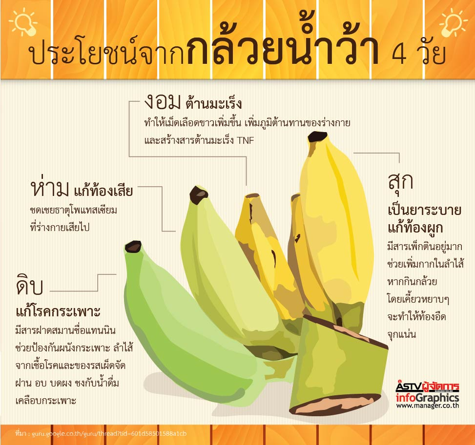 ประโยชน์จากกล้วยน้ำว้า